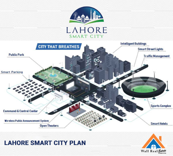 Smart-Infrastructure-of-Lahore-Smart-City